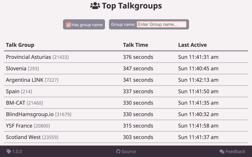 Screenshot of top talkgroups in the Brandmeister Top Activity app